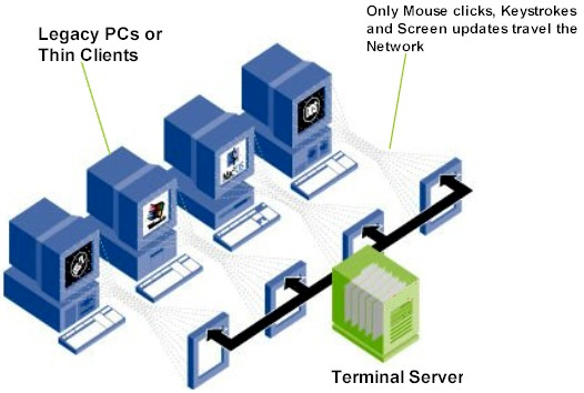 A highly efficient, remote presentation services protocol separates an applications logic from its user interface and allows only keystrokes, mouse clicks and screen updates to travel the network. In thin-client /server computing, multi-user capabilities allow applications and data to be deployed, managed, supported and executed 100% on the server. This makes a limited IT staff more productive.